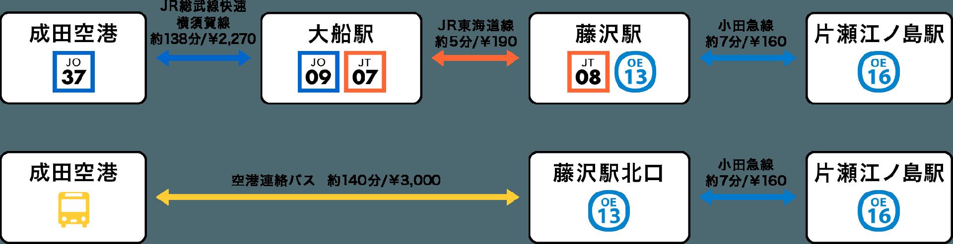成田空港からのアクセス