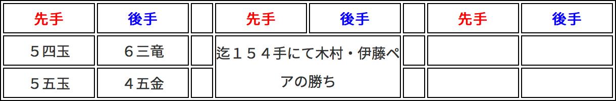 第二回将棋イベント 棋譜3枚目